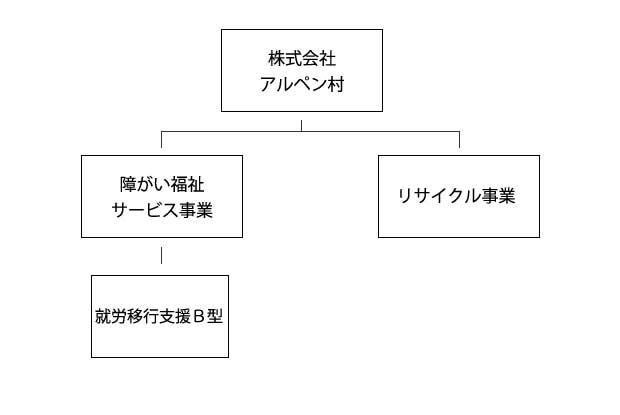 アルペン村組織図