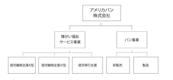 アメリカパン組織図1